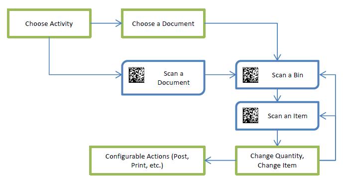 General Document Handling